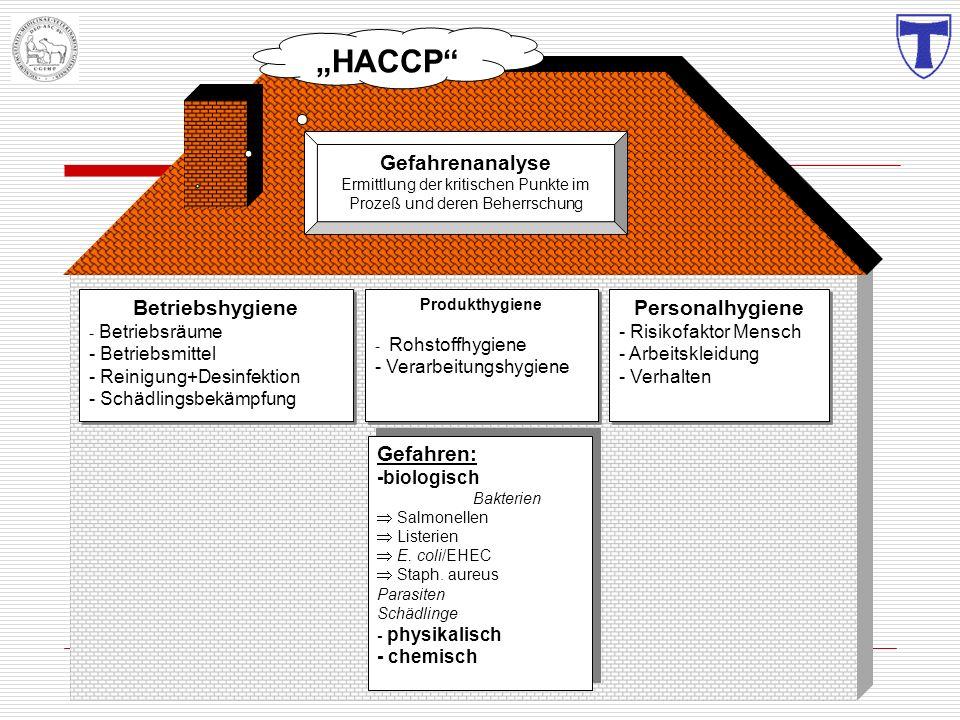 Gefahren: -biologisch Bakterien Salmonellen Listerien E. coli/EHEC Staph. aureus Parasiten Schädlinge - physikalisch - chemisch Gefahren: -biologisch