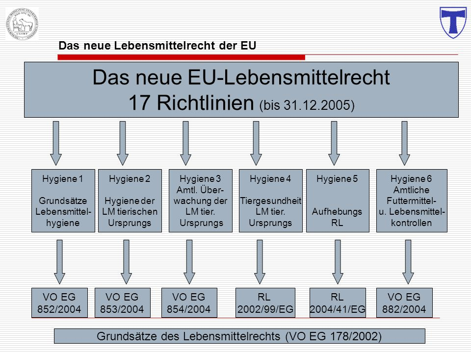 Das neue EU-Lebensmittelrecht 17 Richtlinien (bis 31.12.2005) Hygiene 1 Grundsätze Lebensmittel- hygiene Hygiene 2 Hygiene der LM tierischen Ursprungs
