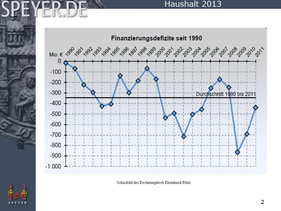 3 Haushalt 2013 Schaubild des Rechnungshofs Rheinland-Pfalz