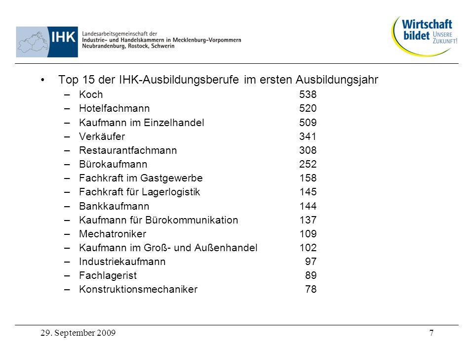 29. September 20097 Top 15 der IHK-Ausbildungsberufe im ersten Ausbildungsjahr –Koch538 –Hotelfachmann520 –Kaufmann im Einzelhandel509 –Verkäufer341 –