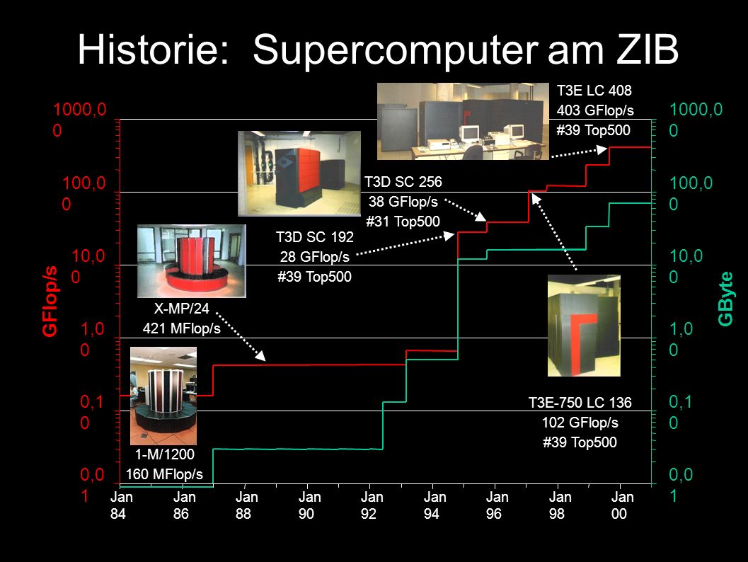 Historie: Supercomputer am ZIB 0,0 1 0,1 0 1,0 0 10,0 0 100,0 0 1000,0 0 Jan 84 Jan 86 Jan 88 Jan 90 Jan 92 Jan 94 Jan 96 Jan 98 Jan 00 GFlop/s 0,0 1 0,1 0 1,0 0 10,0 0 100,0 0 1000,0 0 GByte X-MP/24 421 MFlop/s T3D SC 192 28 GFlop/s #39 Top500 T3D SC 256 38 GFlop/s #31 Top500 T3E-750 LC 136 102 GFlop/s #39 Top500 T3E LC 408 403 GFlop/s #39 Top500 1-M/1200 160 MFlop/s
