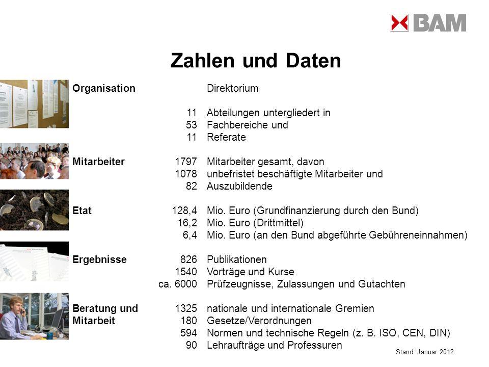 Zahlen und Daten Stand: Januar 2012 OrganisationDirektorium 11Abteilungen untergliedert in 53Fachbereiche und 11Referate Mitarbeiter1797Mitarbeiter ge