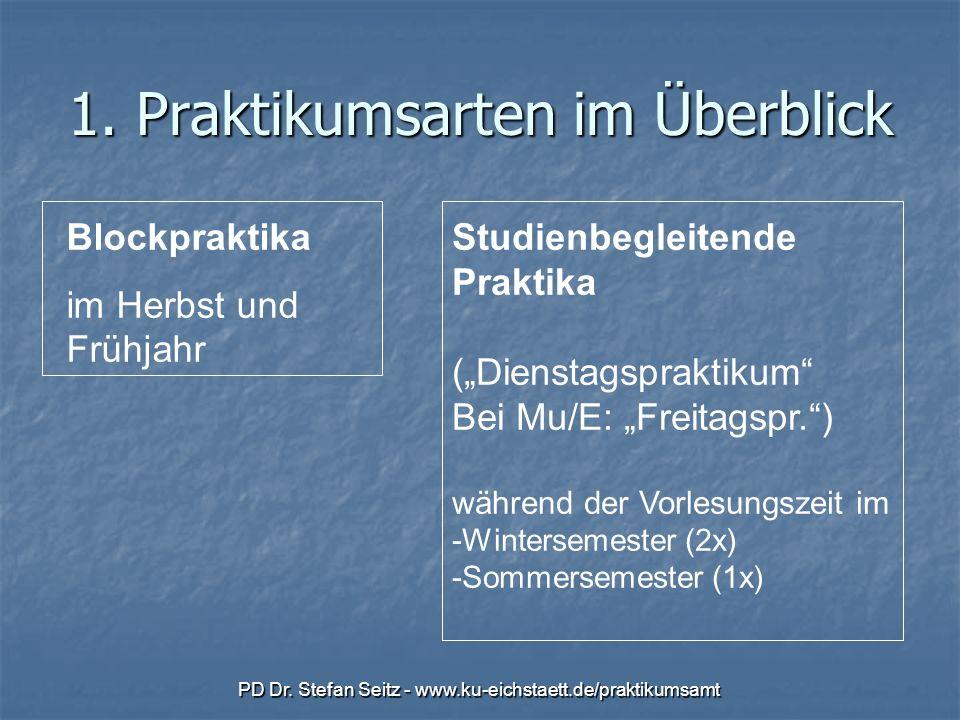 PD Dr. Stefan Seitz - www.ku-eichstaett.de/praktikumsamt 1. Praktikumsarten im Überblick Blockpraktika im Herbst und Frühjahr Studienbegleitende Prakt