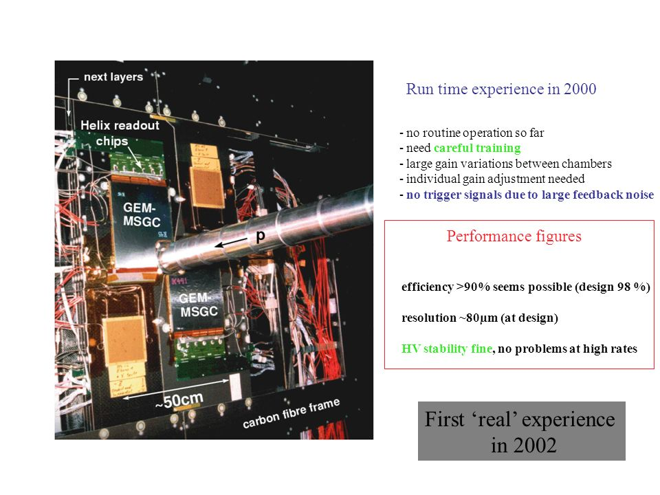 Run time experience in 2000 - no routine operation so far - need careful training - large gain variations between chambers - individual gain adjustment needed - no trigger signals due to large feedback noise Performance figures efficiency >90% seems possible (design 98 %) resolution ~80µm (at design) HV stability fine, no problems at high rates First real experience in 2002