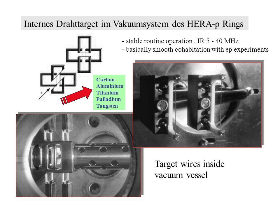 Internes Drahttarget im Vakuumsystem des HERA-p Rings - stable routine operation, IR 5 - 40 MHz - basically smooth cohabitation with ep experiments Target wires inside vacuum vessel Carbon Aluminium Titanium Palladium Tungsten
