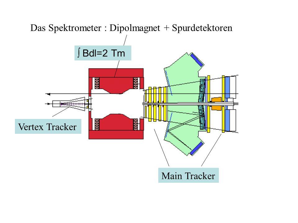 Das Spektrometer : Dipolmagnet + Spurdetektoren Bdl=2 Tm Vertex Tracker Main Tracker