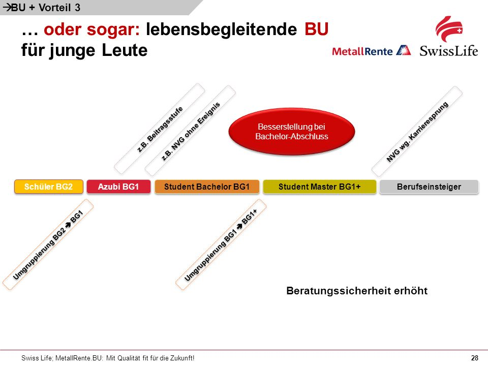Swiss Life; MetallRente.BU: Mit Qualität fit für die Zukunft!28 … oder sogar: lebensbegleitende BU für junge Leute Schüler BG2 Azubi BG1 Student Bachelor BG1 Berufseinsteiger z.B.