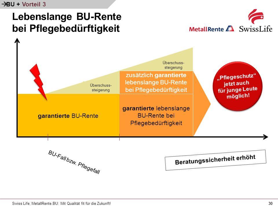 Swiss Life; MetallRente.BU: Mit Qualität fit für die Zukunft!30 garantierte lebenslange BU-Rente bei Pflegebedürftigkeit garantierte BU-Rente BU-Fall