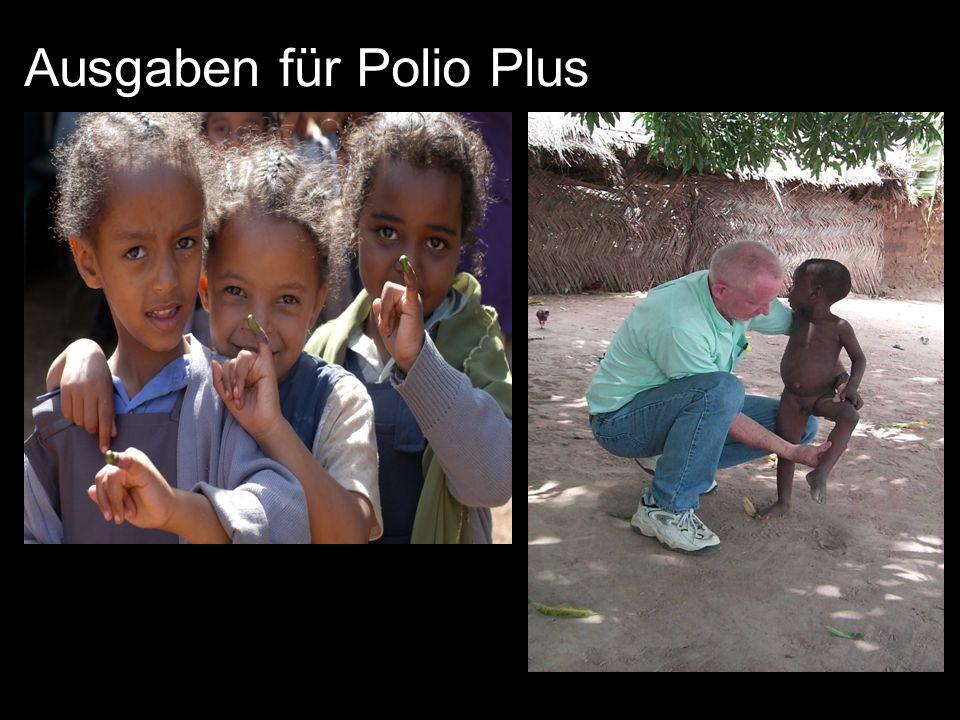 Ausgaben für Polio Plus