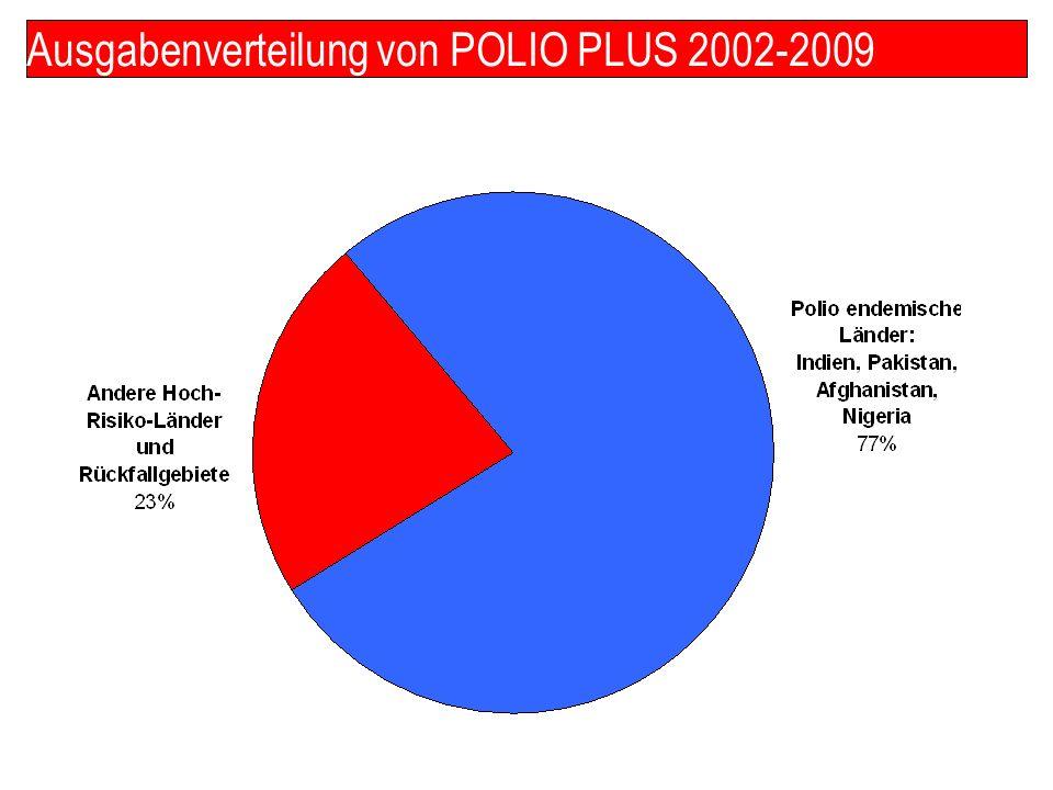 Ausgabenverteilung von POLIO PLUS 2002-2009