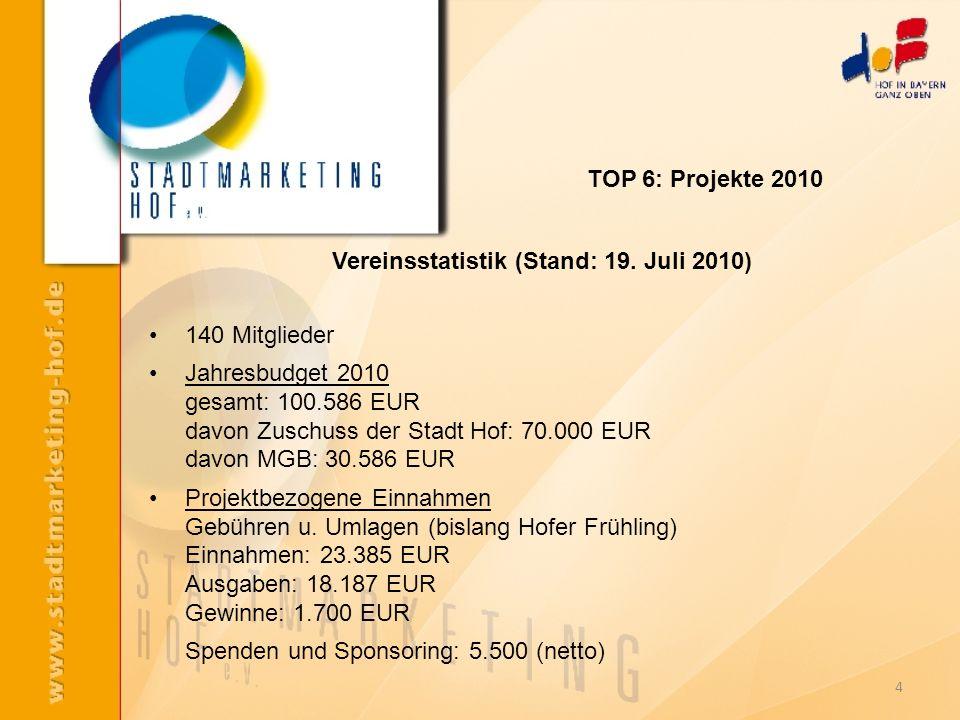 4 140 Mitglieder Jahresbudget 2010 gesamt: 100.586 EUR davon Zuschuss der Stadt Hof: 70.000 EUR davon MGB: 30.586 EUR Projektbezogene Einnahmen Gebühr