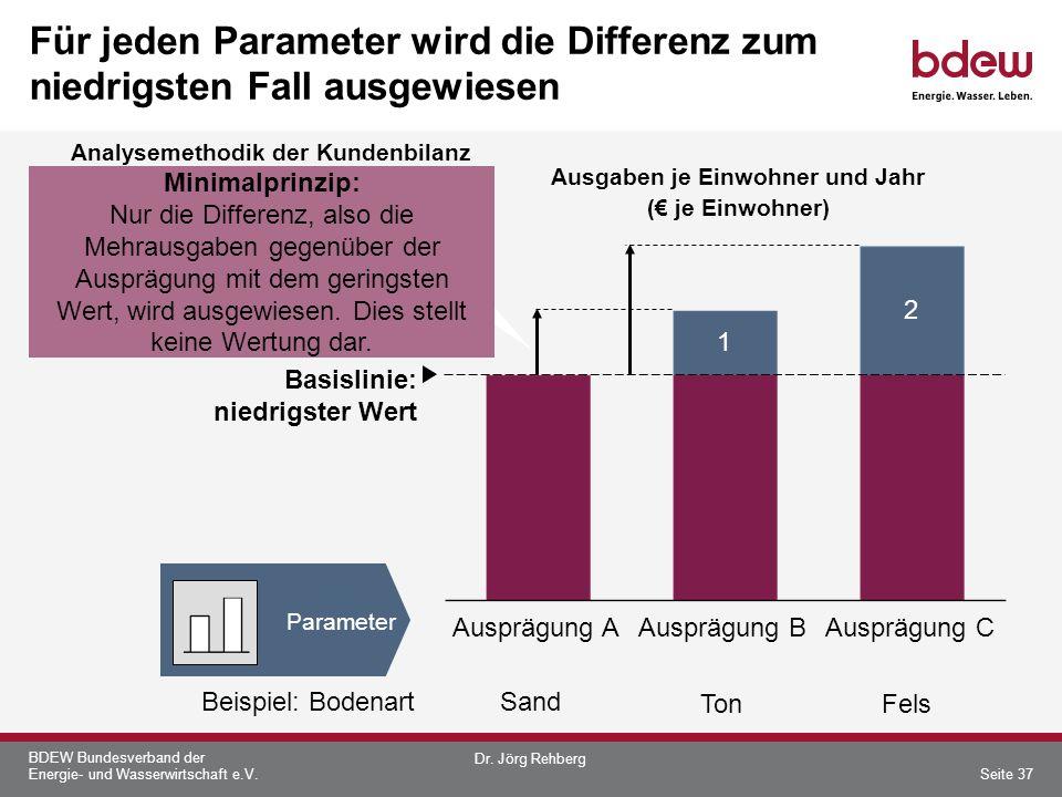 BDEW Bundesverband der Energie- und Wasserwirtschaft e.V. Für jeden Parameter wird die Differenz zum niedrigsten Fall ausgewiesen Basislinie: niedrigs