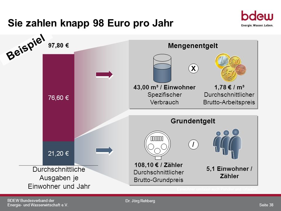 BDEW Bundesverband der Energie- und Wasserwirtschaft e.V. Sie zahlen knapp 98 Euro pro Jahr Mengenentgelt Grundentgelt 1,78 / m³ Durchschnittlicher Br