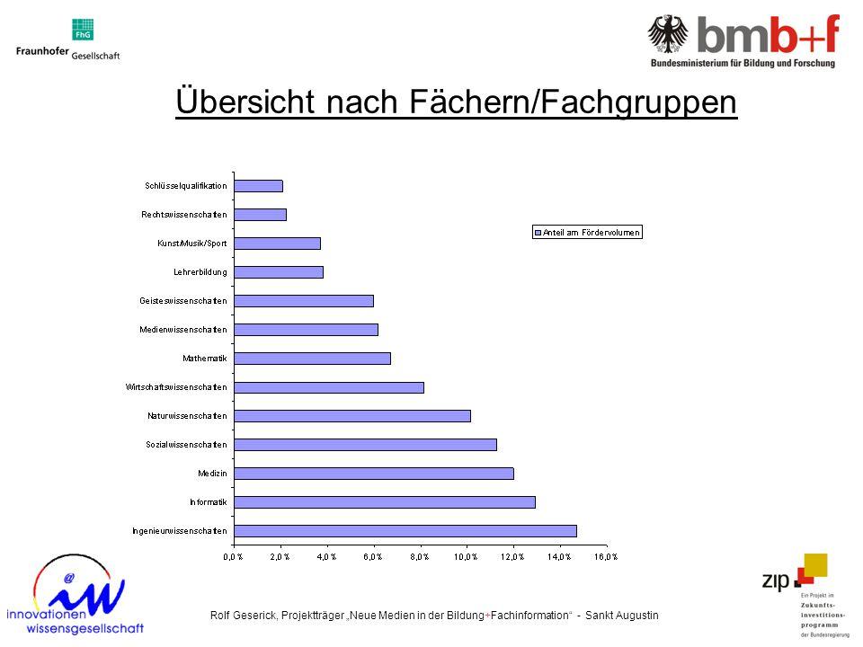 Übersicht nach Fächern/Fachgruppen Rolf Geserick, Projektträger Neue Medien in der Bildung+Fachinformation - Sankt Augustin