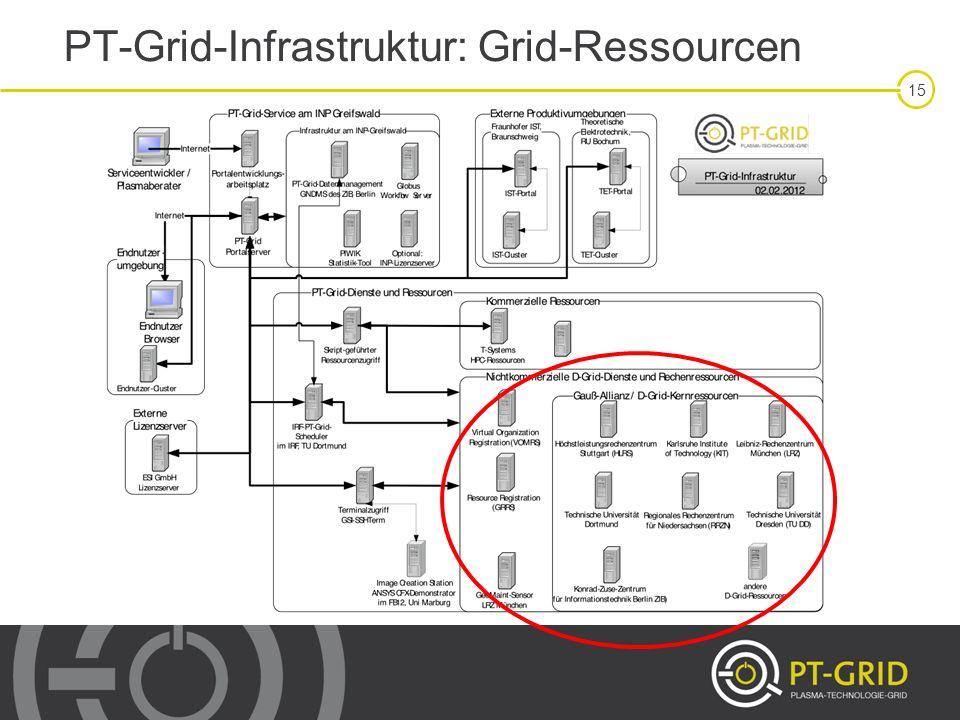 15 PT-Grid-Infrastruktur: Grid-Ressourcen