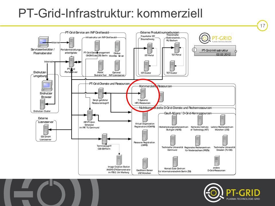 17 PT-Grid-Infrastruktur: kommerziell