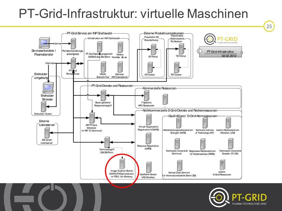 25 PT-Grid-Infrastruktur: virtuelle Maschinen