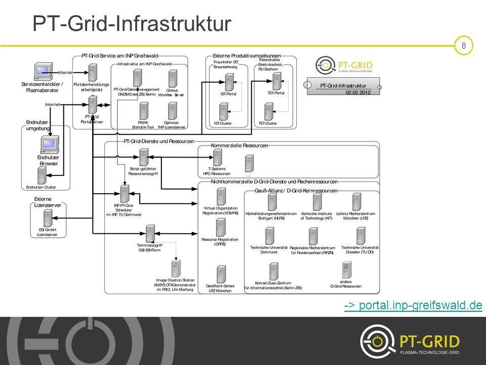 19 PT-Grid-Infrastruktur: Anwenderressourcen