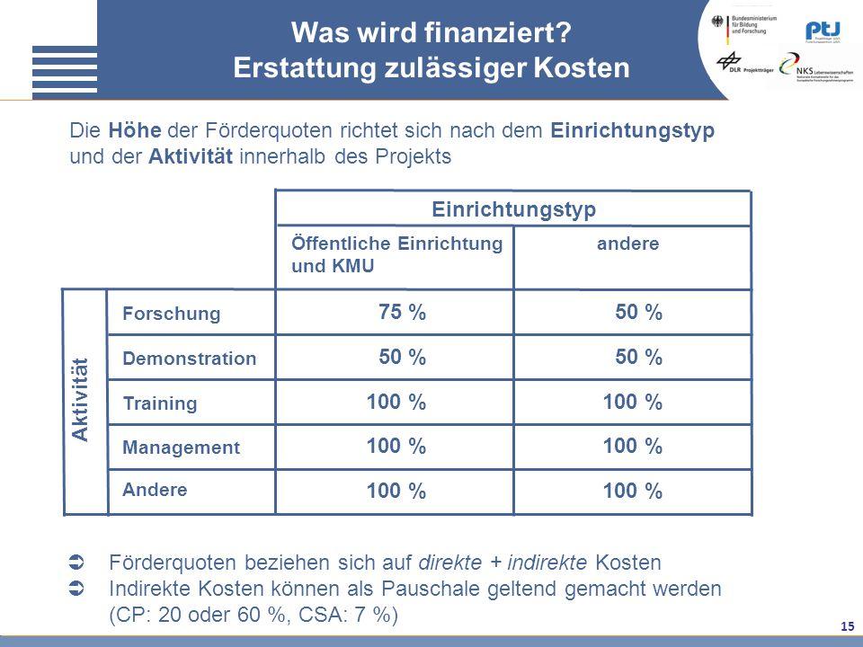 15 Aktivität Einrichtungstyp Öffentliche Einrichtung und KMU andere Forschung Demonstration Training Management Andere 75 % 50 % 100 % 50 % Was wird f