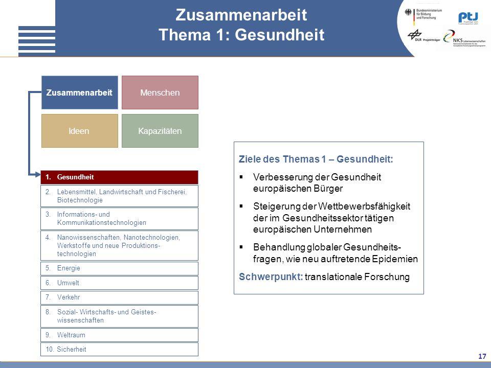 17 Zusammenarbeit Thema 1: Gesundheit Ziele des Themas 1 – Gesundheit: Verbesserung der Gesundheit europäischen Bürger Steigerung der Wettbewerbsfähig