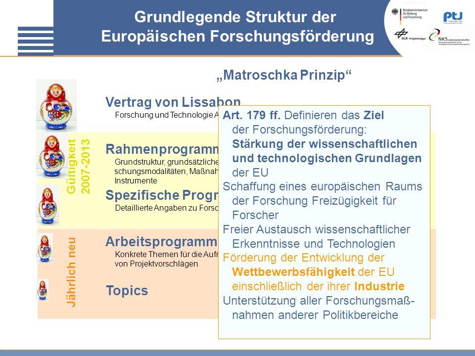 Jährlich neu Gültigkeit 2007-2013 Matroschka Prinzip Topics Grundlegende Struktur der Europäischen Forschungsförderung Arbeitsprogramme Konkrete Theme