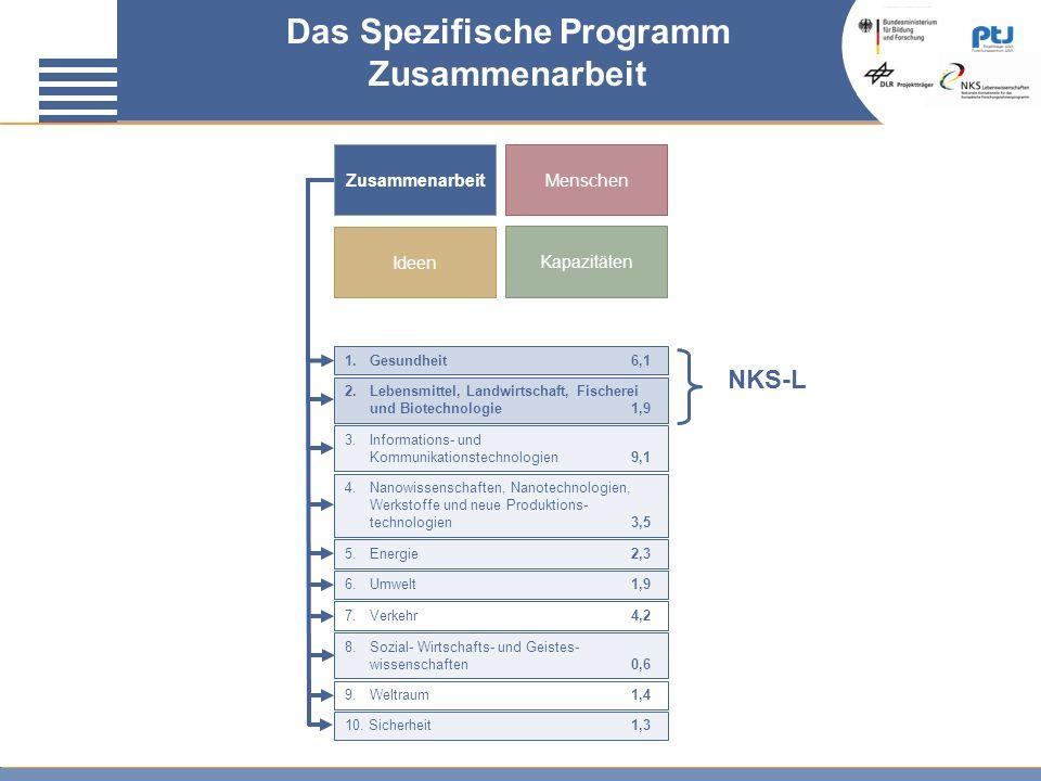 Das Spezifische Programm Zusammenarbeit ZusammenarbeitMenschen Ideen Kapazitäten 1. Gesundheit6,1 2. Lebensmittel, Landwirtschaft, Fischerei und Biote
