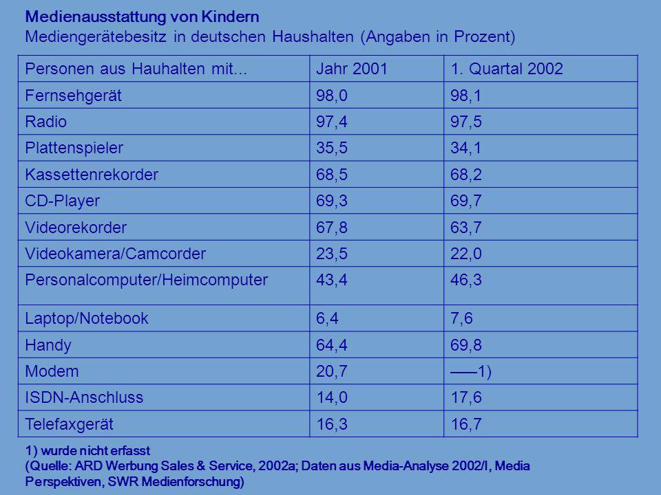 Medienausstattung von Kindern Mediengerätebesitz in deutschen Haushalten (Angaben in Prozent) 1) wurde nicht erfasst (Quelle: ARD Werbung Sales & Serv
