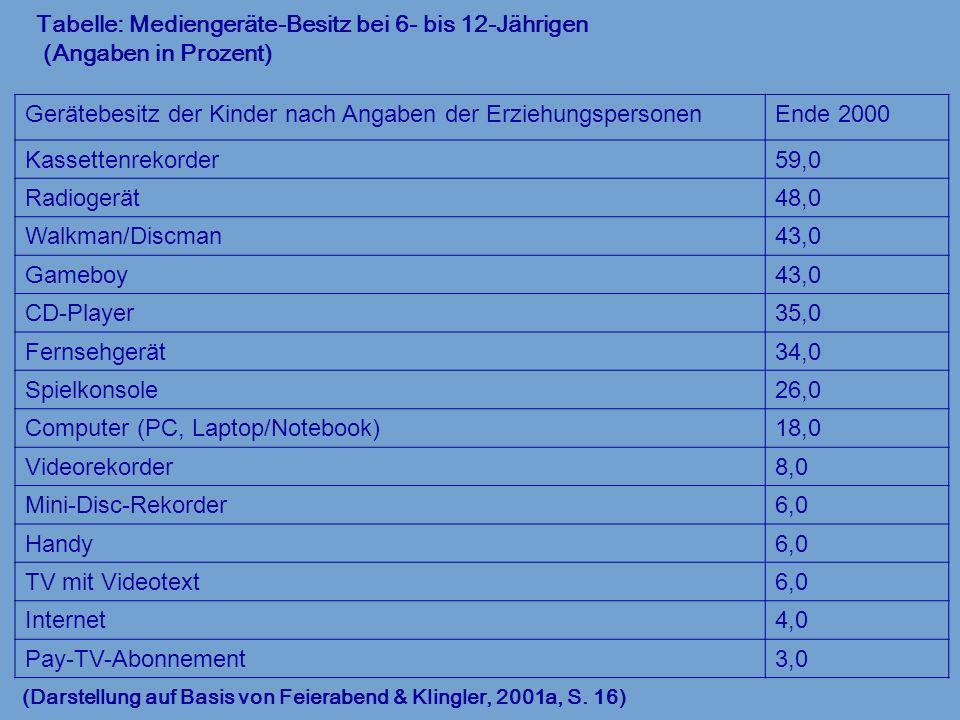 Tabelle: Mediengeräte-Besitz bei 6- bis 12-Jährigen (Angaben in Prozent) (Darstellung auf Basis von Feierabend & Klingler, 2001a, S. 16) Gerätebesitz