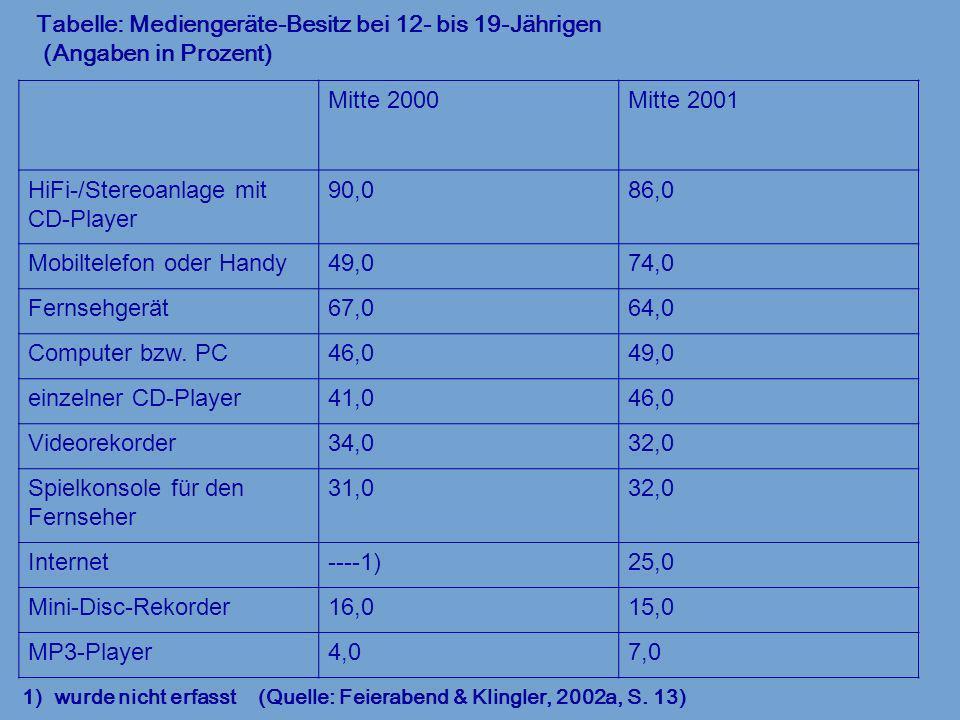 Tabelle: Mediengeräte-Besitz bei 12- bis 19-Jährigen (Angaben in Prozent) 1) wurde nicht erfasst (Quelle: Feierabend & Klingler, 2002a, S. 13) Mitte 2