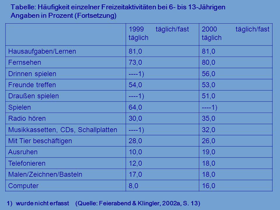 Tabelle: Häufigkeit einzelner Freizeitaktivitäten bei 6- bis 13-Jährigen Angaben in Prozent (Fortsetzung) 1) wurde nicht erfasst (Quelle: Feierabend &