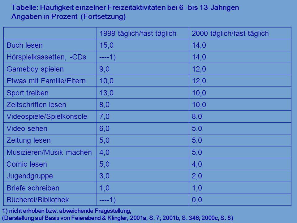 Tabelle: Häufigkeit einzelner Freizeitaktivitäten bei 6- bis 13-Jährigen Angaben in Prozent (Fortsetzung) 1) nicht erhoben bzw. abweichende Fragestell