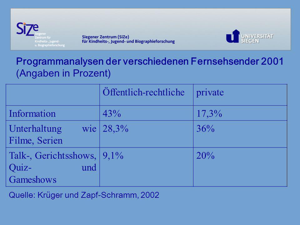 Kinderprogramm in verschiedenen Sendern, 2000 und 2001 (Angaben in Prozent) Quelle: Krüger und Zapf-Schramm, 2002 ARDZDFRTLSAT 1Pro 7 Prozentualer Anteil des Kinderprogramms am Gesamtsendevolumen 2000 7,97,05,63,97,3 Prozentualer Anteil des Kinderprogramms am Gesamtsendevolumen 2001 8,06,44,83,34,9