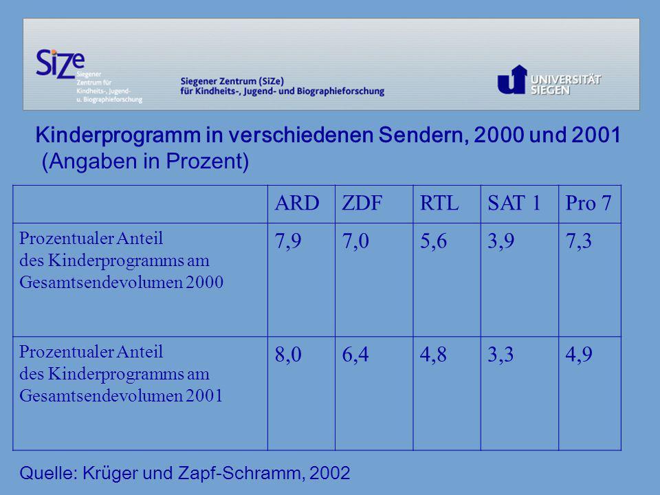 Kinderprogramm in verschiedenen Sendern, 2000 und 2001 (Angaben in Prozent) Quelle: Krüger und Zapf-Schramm, 2002 ARDZDFRTLSAT 1Pro 7 Prozentualer Ant