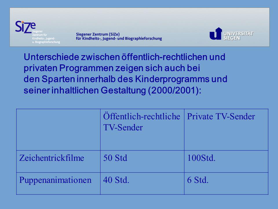 Tabelle: Werbefernsehen 2000 und 2001 Öffentl.-rechtl.