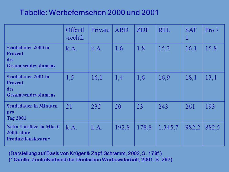 Tabelle: Werbefernsehen 2000 und 2001 Öffentl. -rechtl. PrivateARDZDFRTLSAT 1 Pro 7 Sendedauer 2000 in Prozent des Gesamtsendevolumens k.A. 1,61,815,3