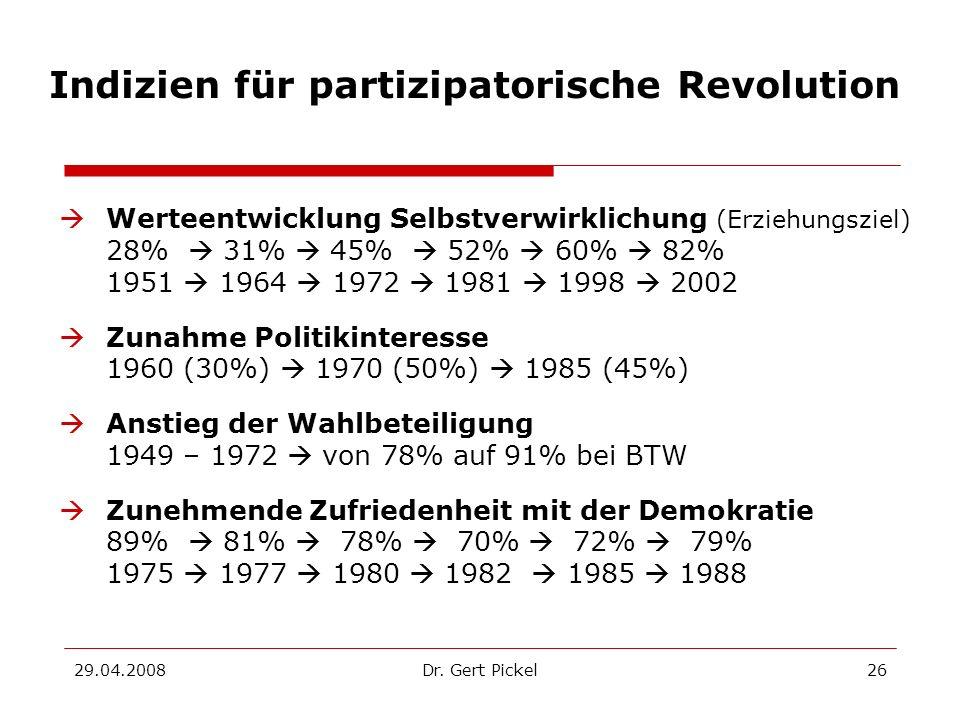 29.04.2008Dr. Gert Pickel26 Indizien für partizipatorische Revolution Werteentwicklung Selbstverwirklichung (Erziehungsziel) 28% 31% 45% 52% 60% 82% 1