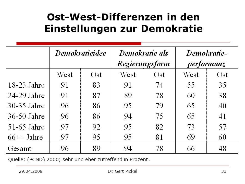 29.04.2008Dr. Gert Pickel33 Ost-West-Differenzen in den Einstellungen zur Demokratie Quelle: (PCND) 2000; sehr und eher zutreffend in Prozent.