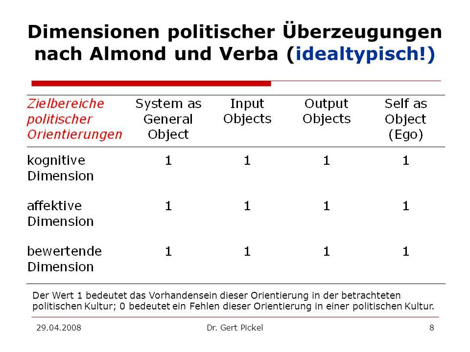 29.04.2008Dr. Gert Pickel8 Dimensionen politischer Überzeugungen nach Almond und Verba (idealtypisch!) Der Wert 1 bedeutet das Vorhandensein dieser Or