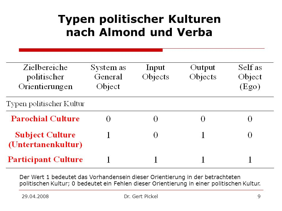 29.04.2008Dr. Gert Pickel10 Almond/Verba: The Civic Culture