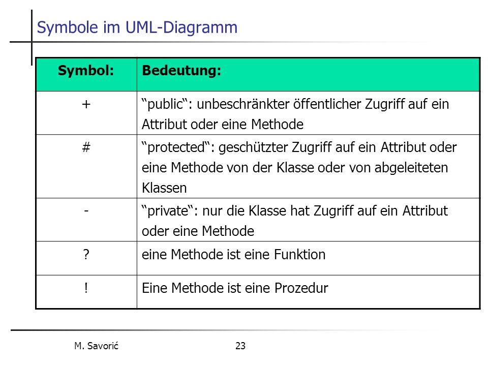 M. Savorić 23 Symbole im UML-Diagramm Symbol:Bedeutung: + public: unbeschränkter öffentlicher Zugriff auf ein Attribut oder eine Methode # protected: