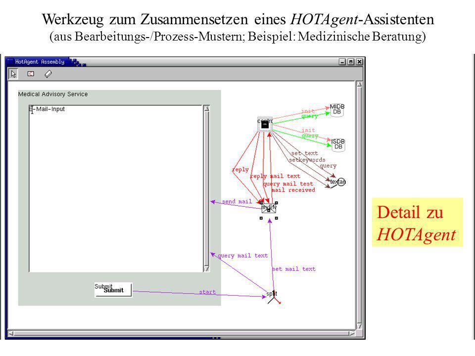 Unterstützen elektronischer Geschäftsprozesse: Das HOTxxx- Projekt 19 Werkzeug zum Zusammensetzen eines HOTAgent-Assistenten (aus Bearbeitungs-/Prozes