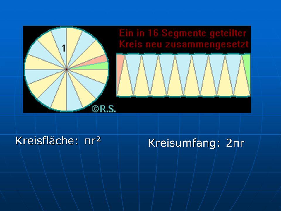 Kreisfläche: πr² Kreisumfang: 2πr