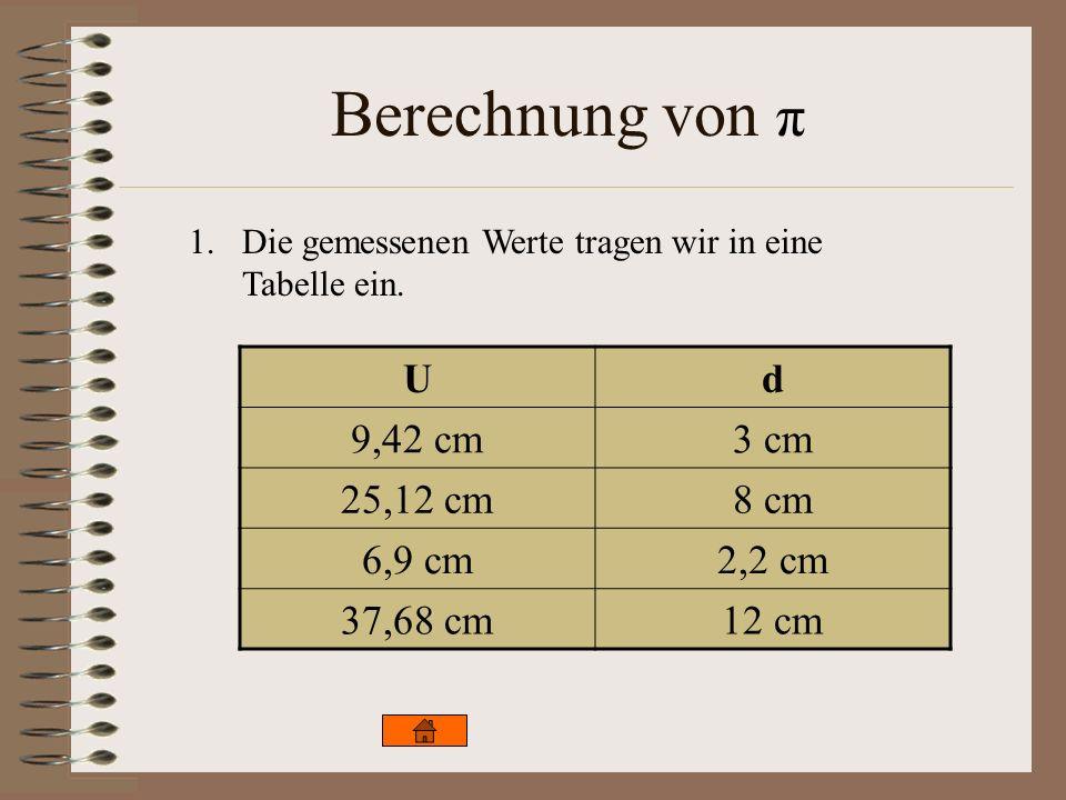 Berechnung von π 1.Die gemessenen Werte tragen wir in eine Tabelle ein. Ud 9,42 cm3 cm 25,12 cm8 cm 6,9 cm2,2 cm 37,68 cm12 cm