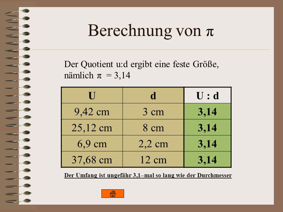 Berechnung von π Ud 9,42 cm3 cm 25,12 cm8 cm 6,9 cm2,2 cm 37,68 cm12 cm U : d 3,14 Der Quotient u:d ergibt eine feste Größe, nämlich π = 3,14 Der Umfa