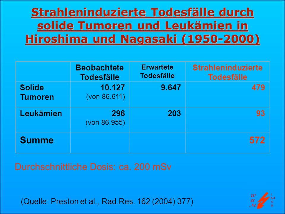 Zunahme der Tumortodesfälle durch locker ionisierende Strahlung 10% pro Gy UNSCEAR: 5% pro Gy ICRP: Grund: DDREF = 2 (Dosis-Dosisleistungs-Reduktionsfaktor)