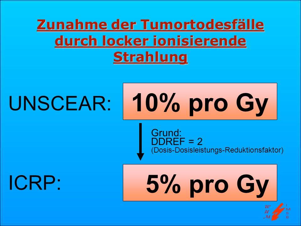 Zunahme der Tumortodesfälle durch locker ionisierende Strahlung 10% pro Gy UNSCEAR: 5% pro Gy ICRP: Grund: DDREF = 2 (Dosis-Dosisleistungs-Reduktionsf
