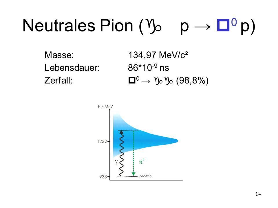 14 Neutrales Pion ( p 0 p) Masse: 134,97 MeV/c² Lebensdauer:86*10 -9 ns Zerfall: 0 (98,8%)