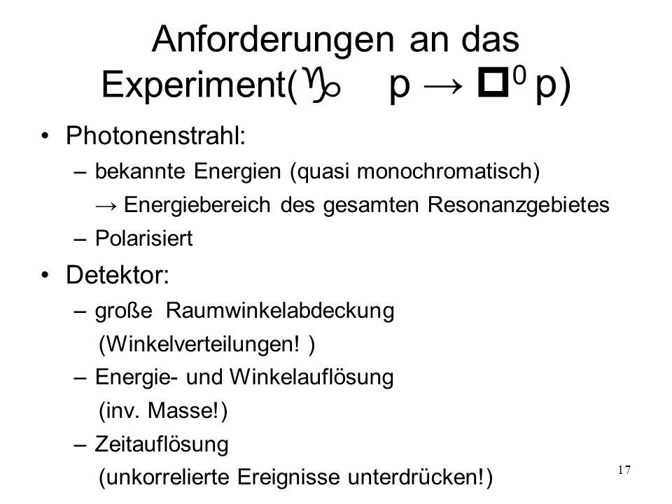 17 Anforderungen an das Experiment( p 0 p) Photonenstrahl: –bekannte Energien (quasi monochromatisch) Energiebereich des gesamten Resonanzgebietes –Po