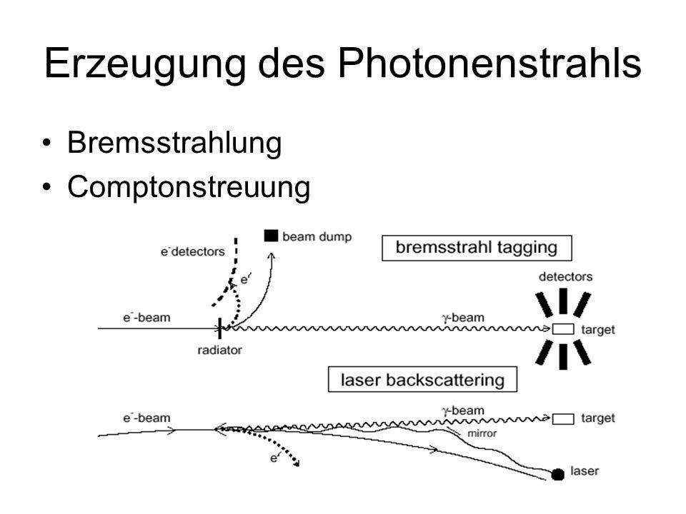 Erzeugung des Photonenstrahls Bremsstrahlung Comptonstreuung