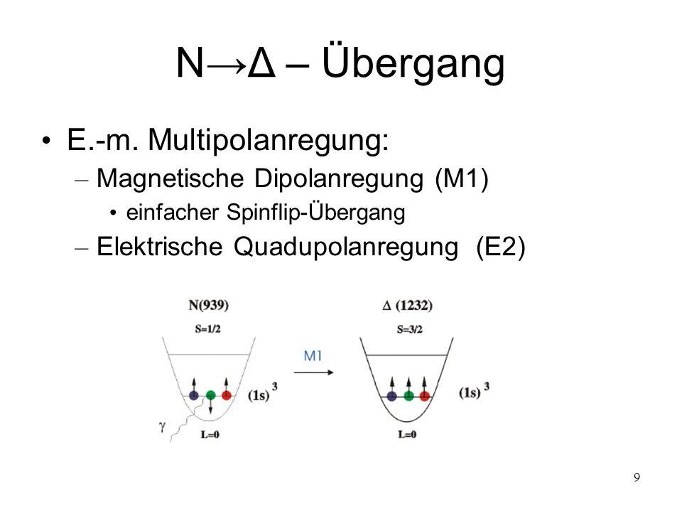 10 Zerfallskanäle der Δ-Resonanz Totaler Photoabsorptions- querschnitt mit Aufspaltung in die verschiedenen Zerfallskanäle